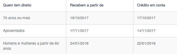calendário-saque-cota-pis-pasep-2017-2018
