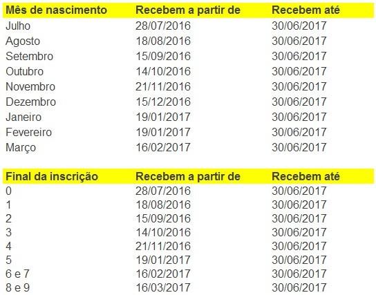 tabela-abono-salarial-2016