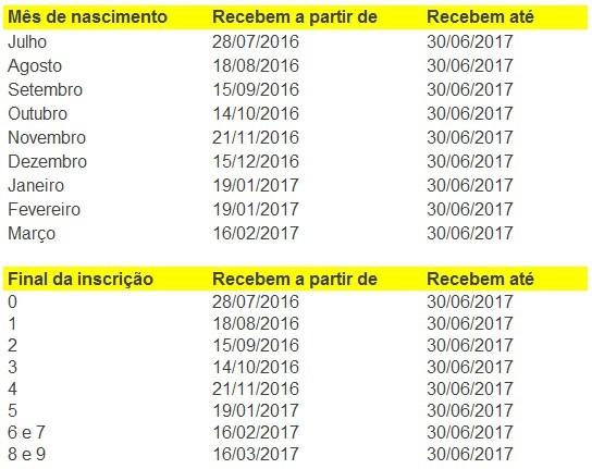 tabela-abono-salarial-2017