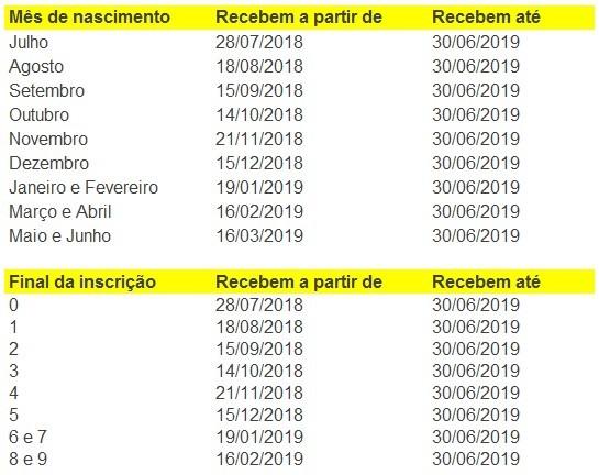 tabela-abono-salarial-2019